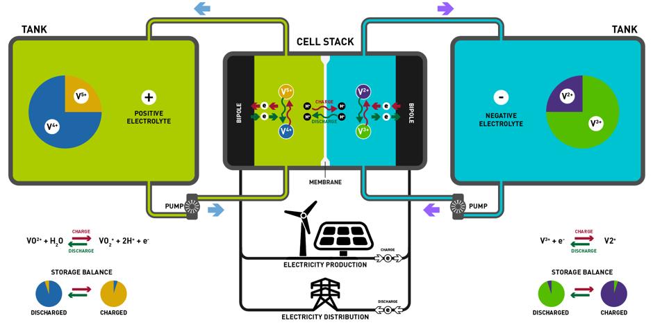 I-Pulse - VRB ENERGY   I-PULSE